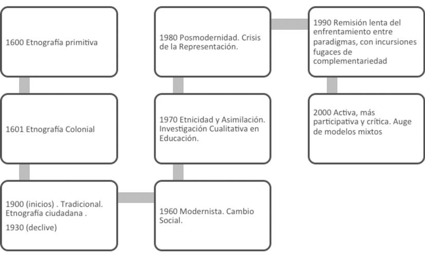Evolución histórica de la investigación cualitativa